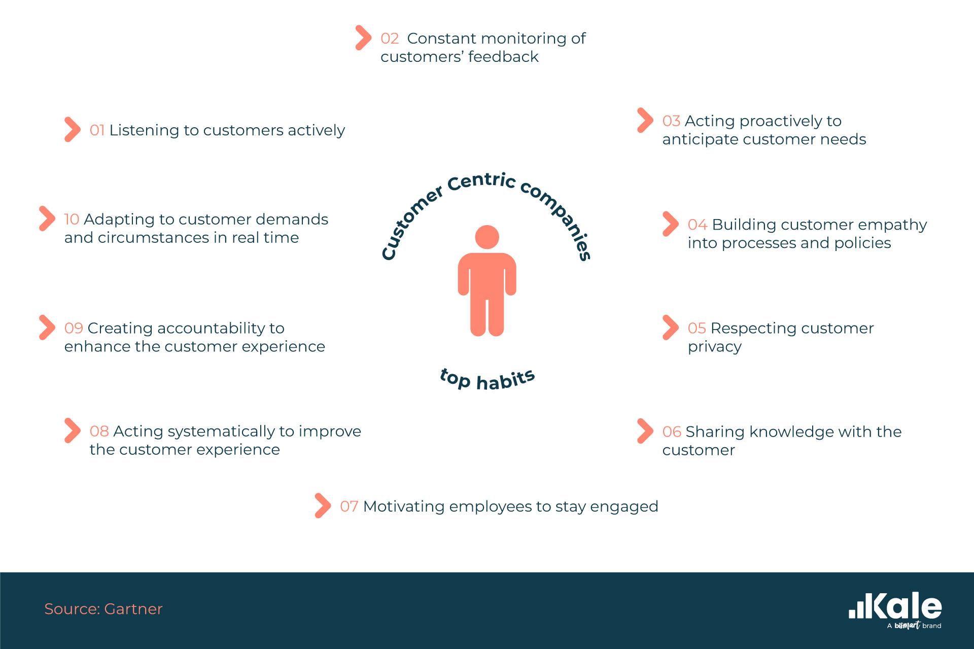 Customer-Centric-Gartnert-EN