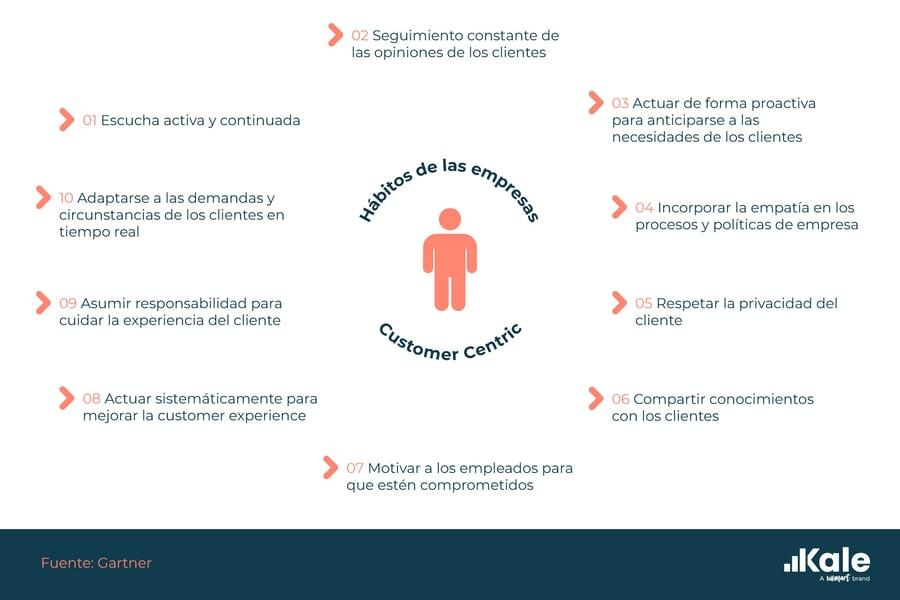 empresas-customer-centric-segun-gartner