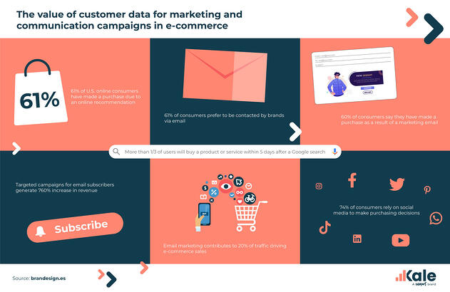 Valor-datos-e-commerce-EN