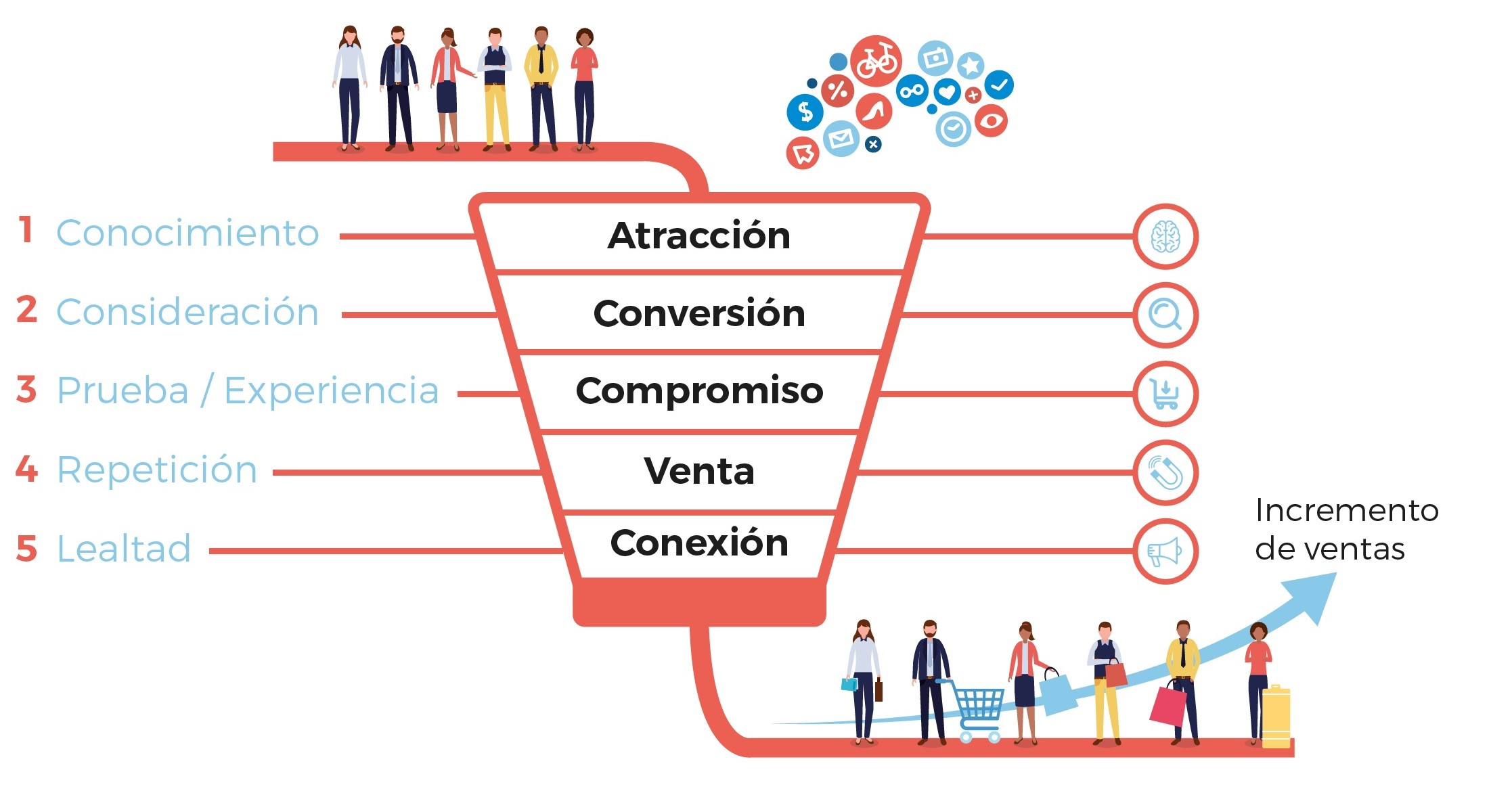 customer journey embudo de conversión