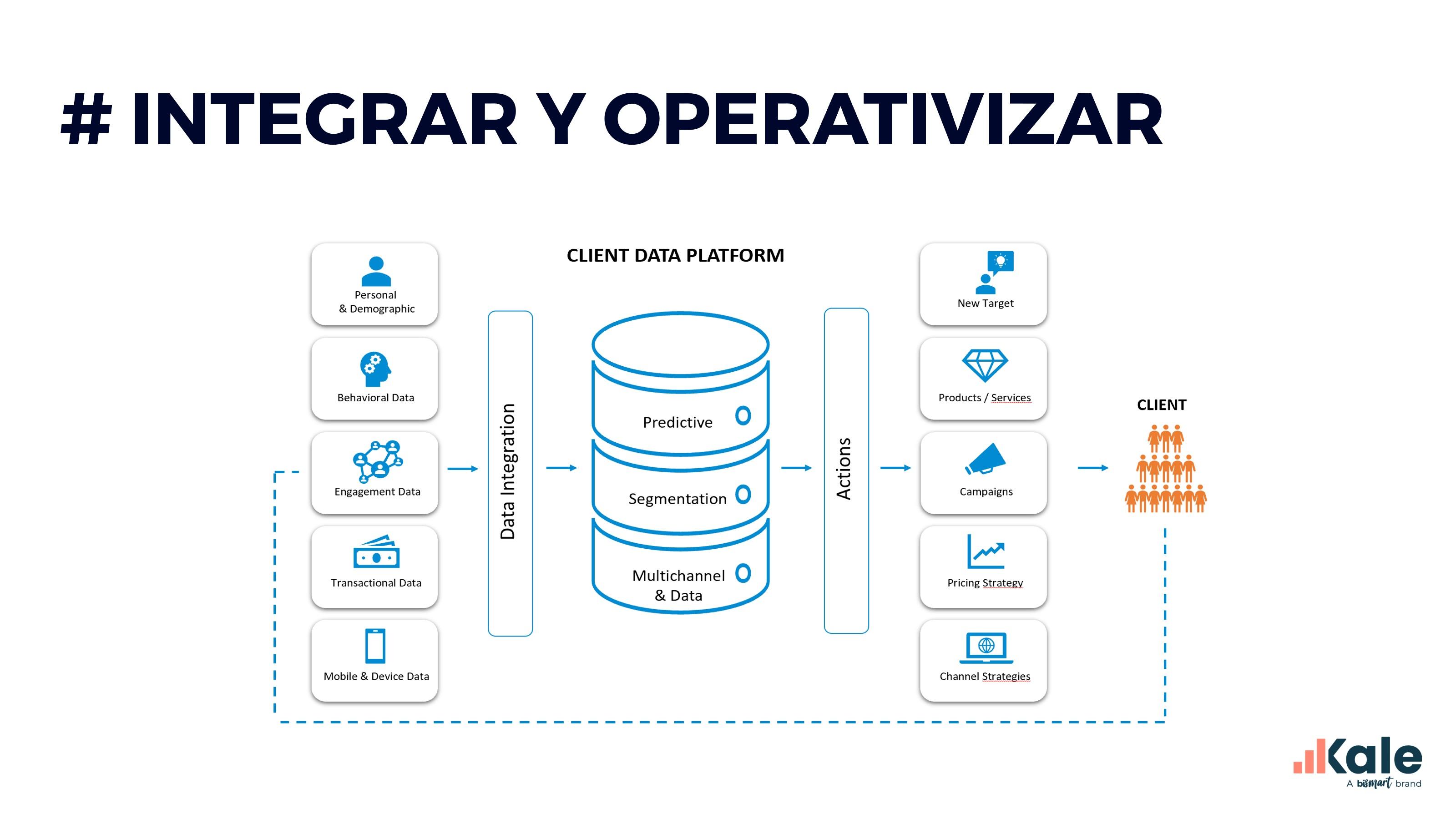 data-driven marketing integración de datos