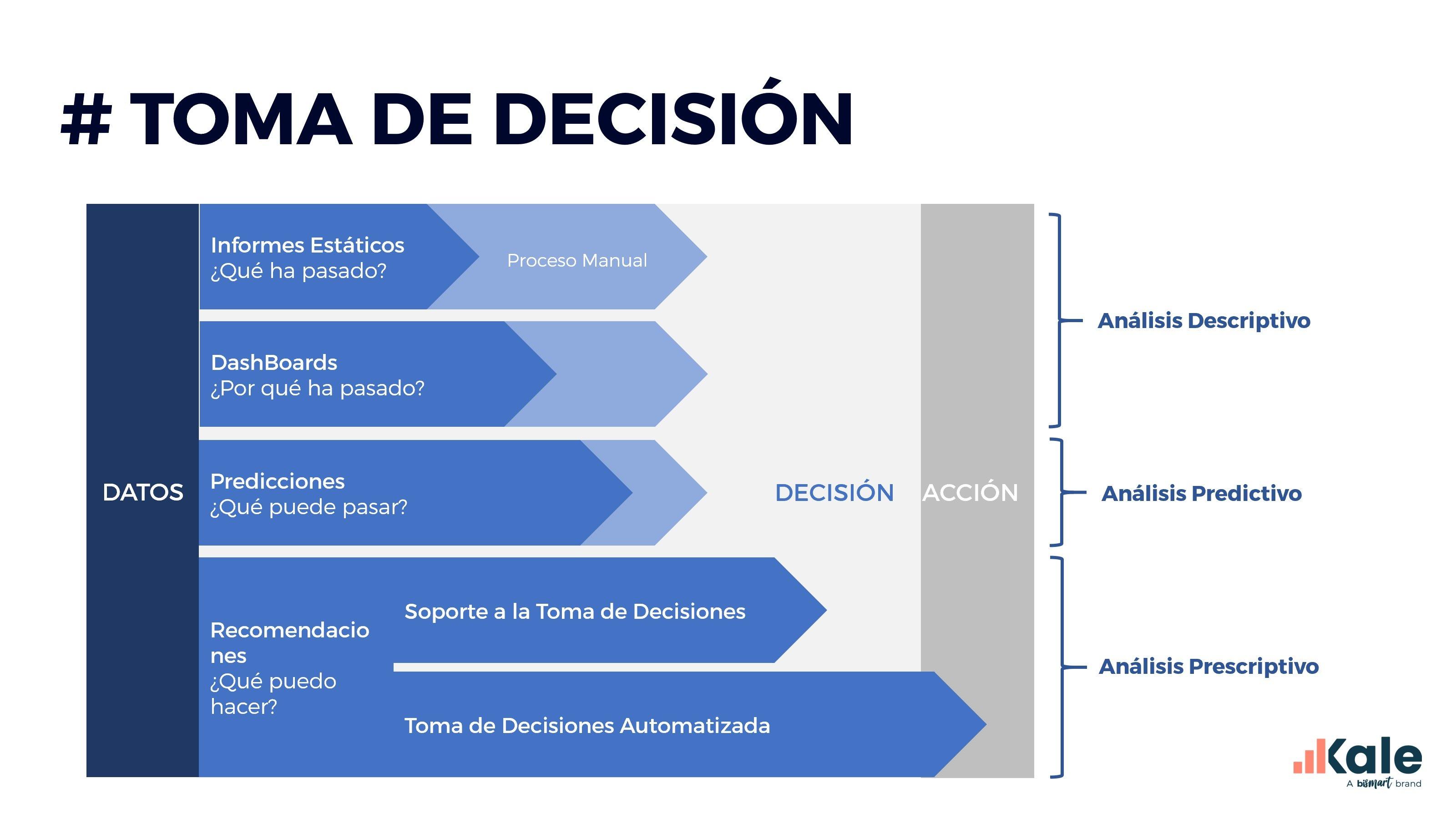 data-driven marketing toma de decision