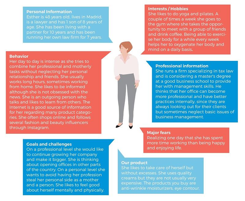 example of a buyer persona in the era of digital marketing